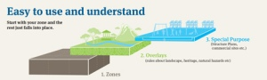 Distric Plan Infographics - Web-zones